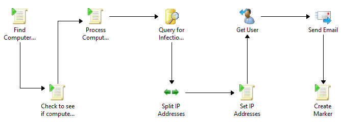 Creating an Endpoint Protection Alert using System Center