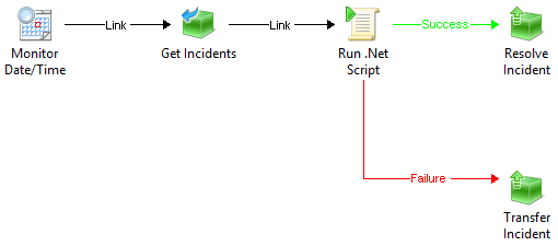 Automating Tasks using Service Manager and Orchestrator